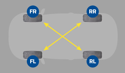 article rotate tyres